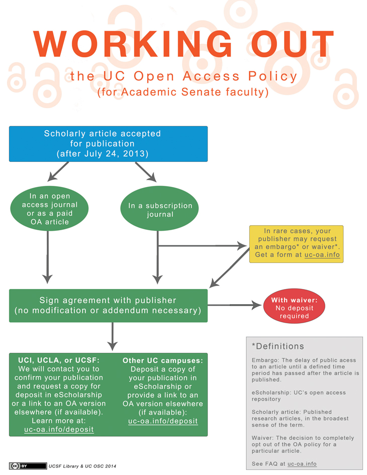 UC OA Policy at a glance