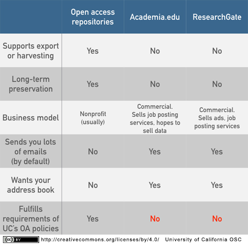 Table comparing repositories to scholarly collaboration networks