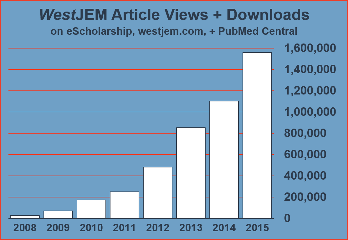 Graph of WestJEM yearly article views 2008-2015