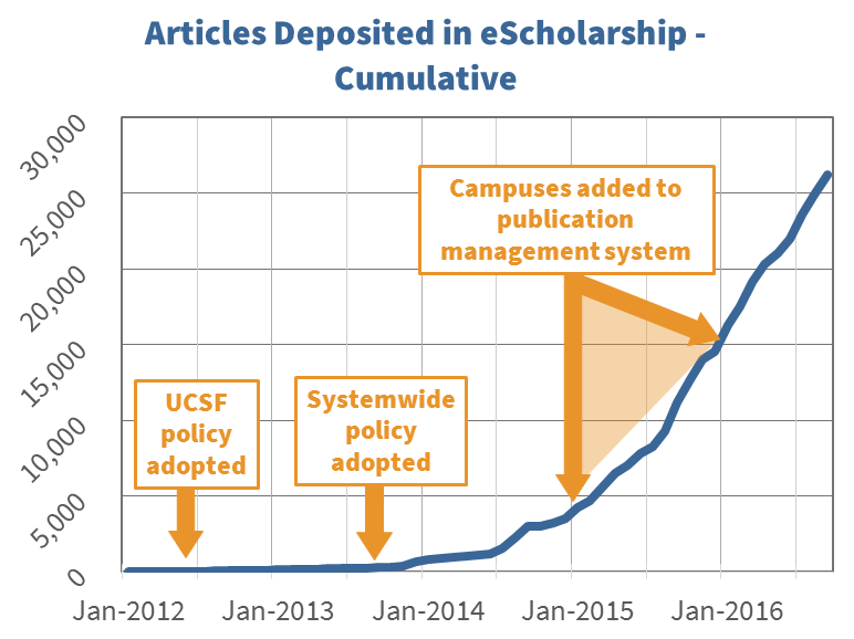 Articles deposited in eScholarship - cumulative