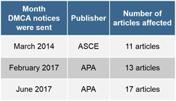 Table showing DMCA notices received from ASCE (11) and APA (20)