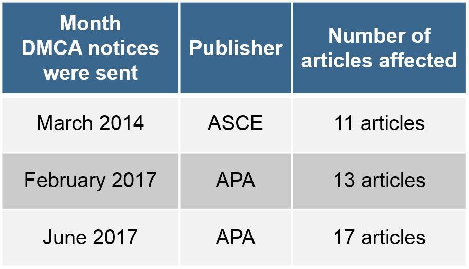 Table summarizing notices received from publishers: March 2014, 11 articles, ASCE; February 2017, 13 articles, APA; June 2017, 17 articles, APA